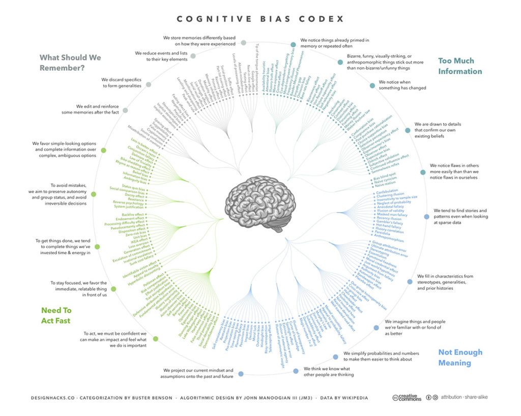 A categorised list of cognitive biases from the wikipedias list