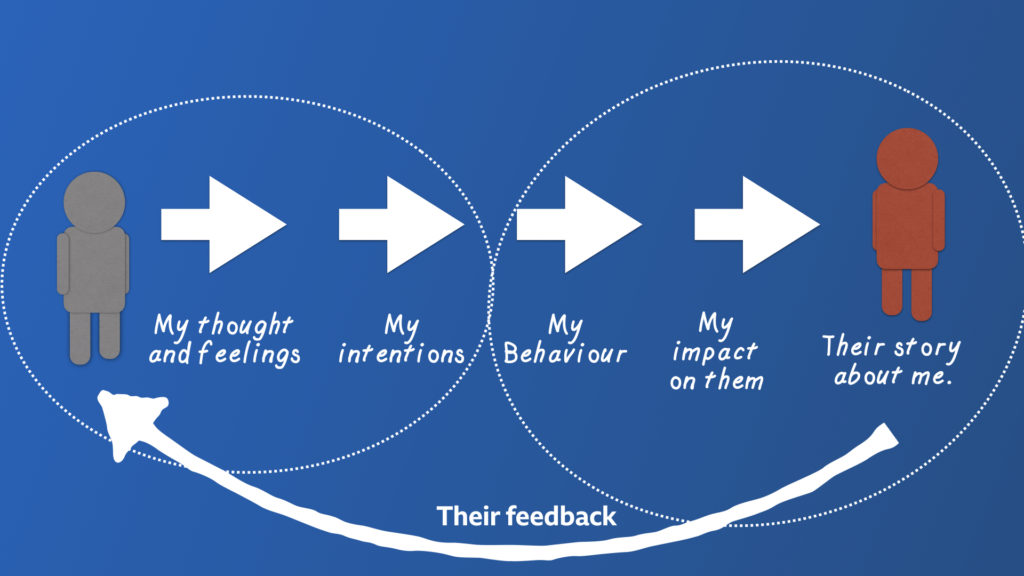 Two stick fingers. The right contains arrows labelled hand figure is contained by a dotted circle with arrows labelled 'My thought and feelings' and 'My intentions'. The right hand bubble 'My behaviour' 'My impact on them' and 'Their story about me'
