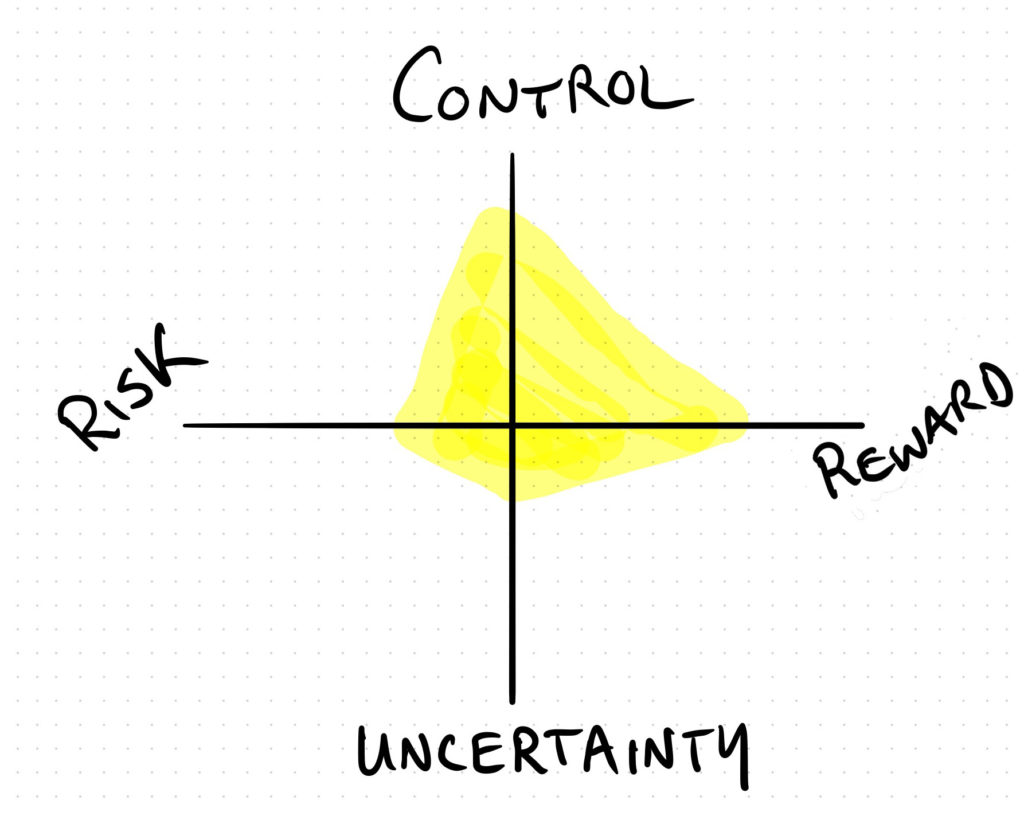 "A cross describing four axes: Control and Uncertainty and Risk and reward. A blob depicts the ""levels"" of attention a person might place on each"