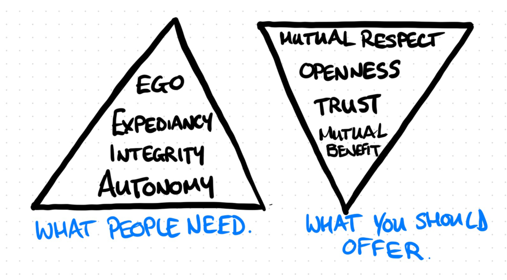 Two triangles. The left hand one points up like a pyramid with the words (from bottom to top) Autonomy, Integrity, Expediency, Ego. The right hand one points down with labels top to bottom Mutual respect, openness, Trust and mutual benefit.